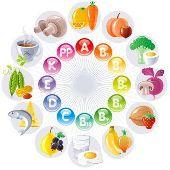 Молодильная говядина, или Неизвестное о витаминах