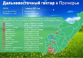 Дальневосточный гектар. ИНФОГРАФИКА
